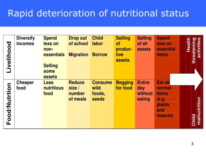 Rapid deterioration of nutritional status