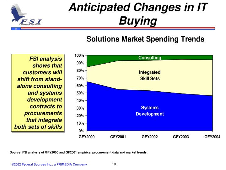 Anticipated Changes in IT Buying