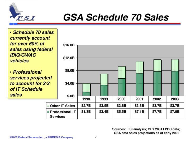 GSA Schedule 70 Sales