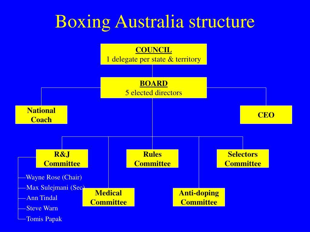 Boxing Australia structure