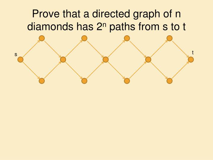 Prove that a directed graph of n diamonds has 2