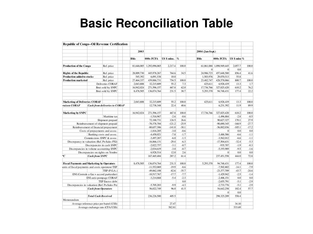Basic Reconciliation Table