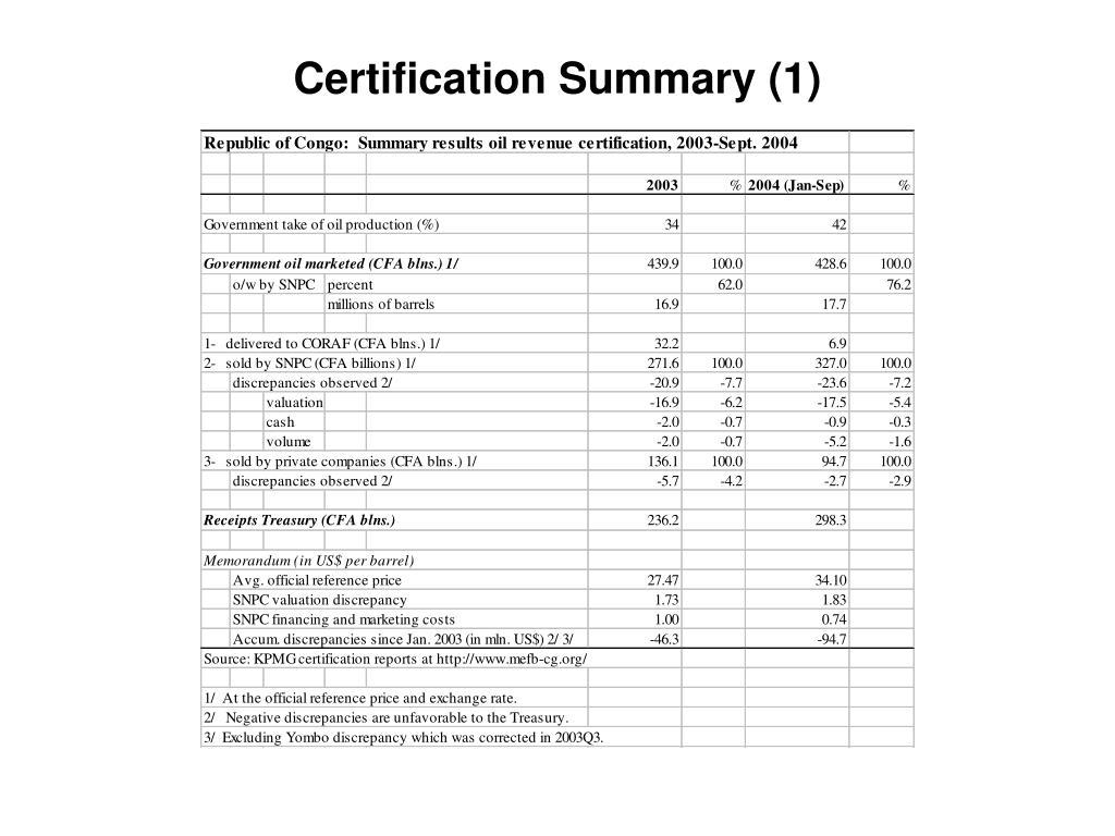 Certification Summary (1)