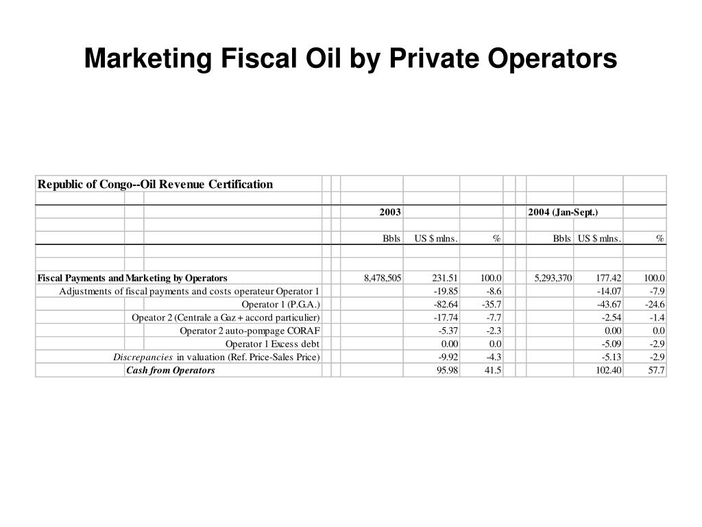 Marketing Fiscal Oil by Private Operators