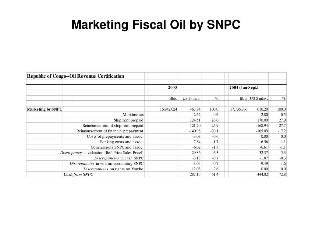 Marketing Fiscal Oil by SNPC