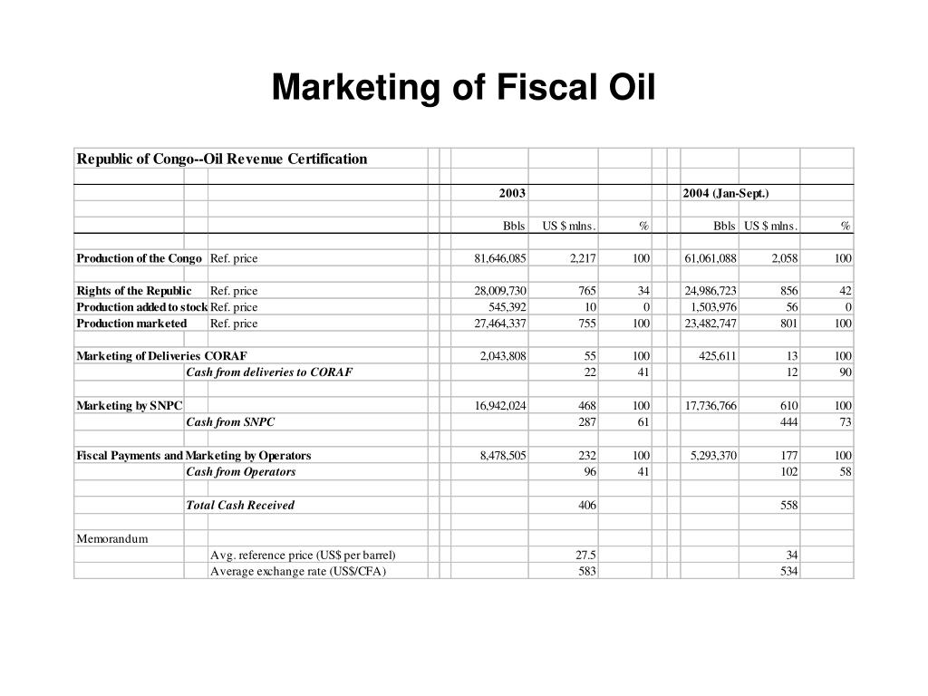 Marketing of Fiscal Oil