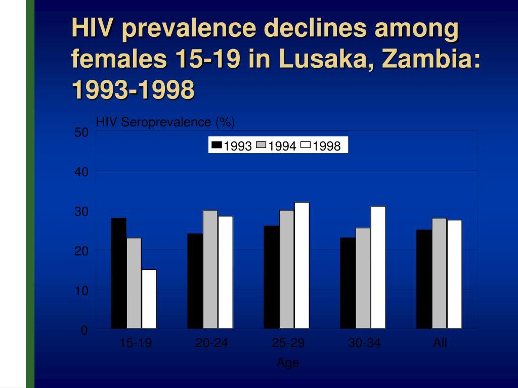 HIV Seroprevalence (%)