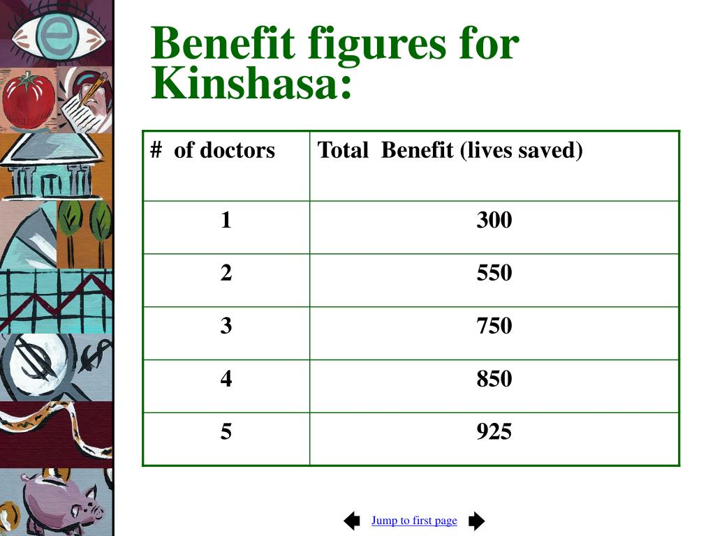 Benefit figures for Kinshasa: