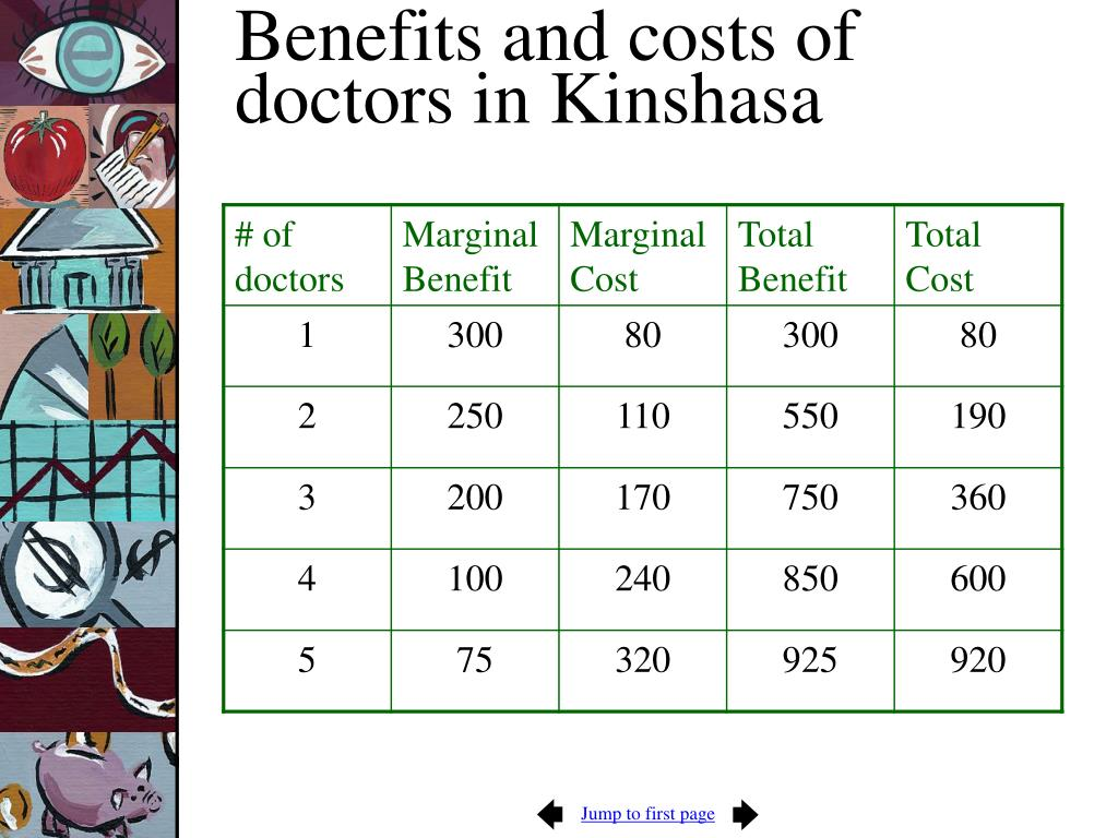 Benefits and costs of doctors in Kinshasa