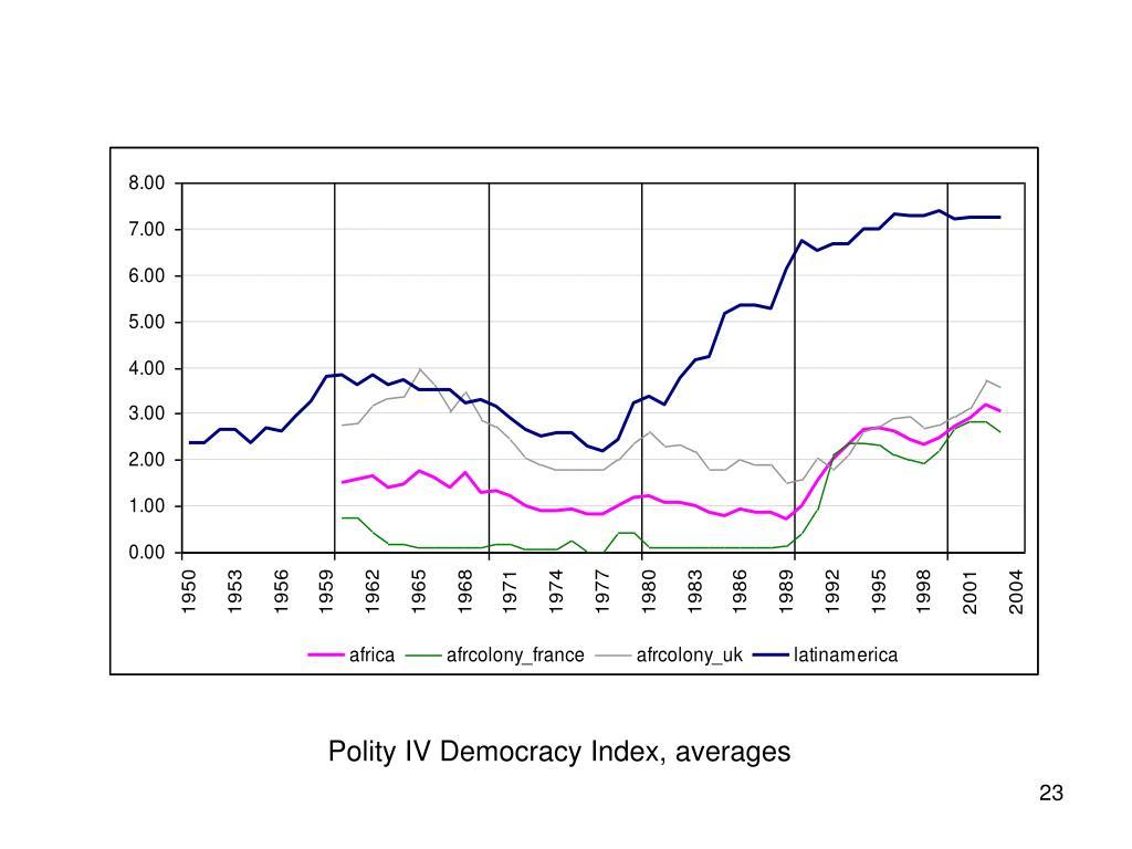 Polity IV Democracy Index, averages