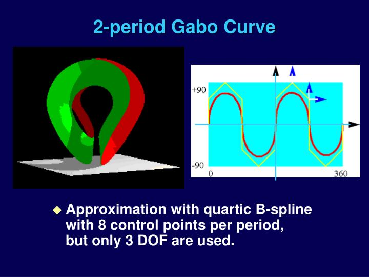 2-period Gabo Curve