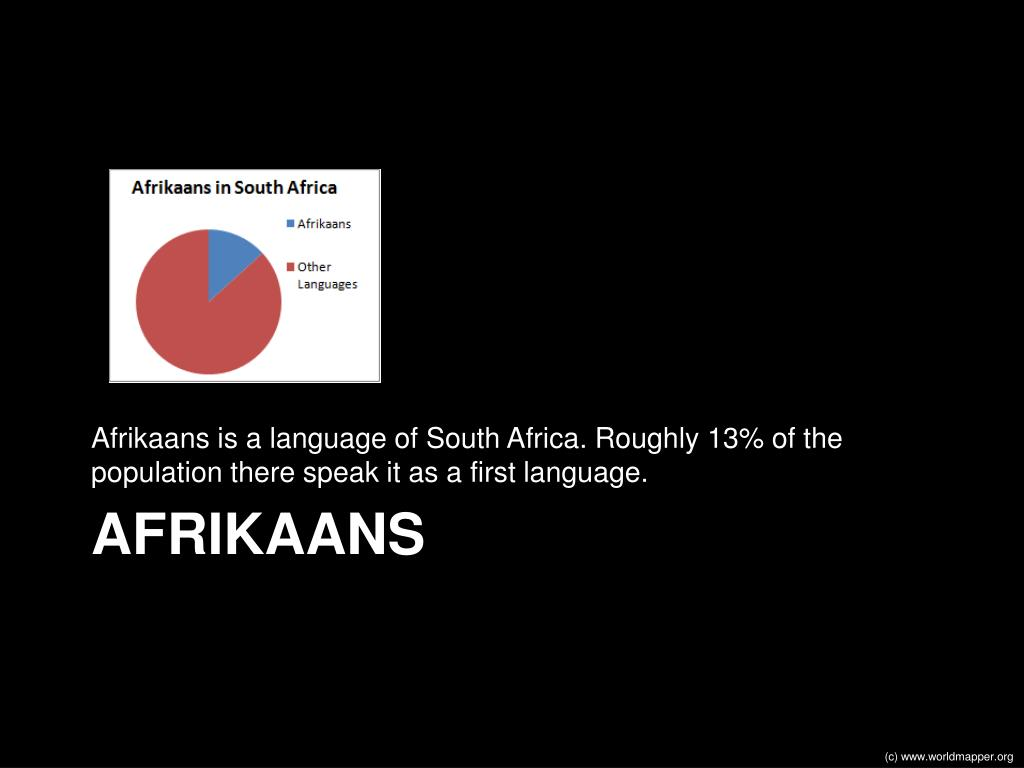 Afrikaans is a language of South Africa. Roughly 13% of the population there speak it as a first language.