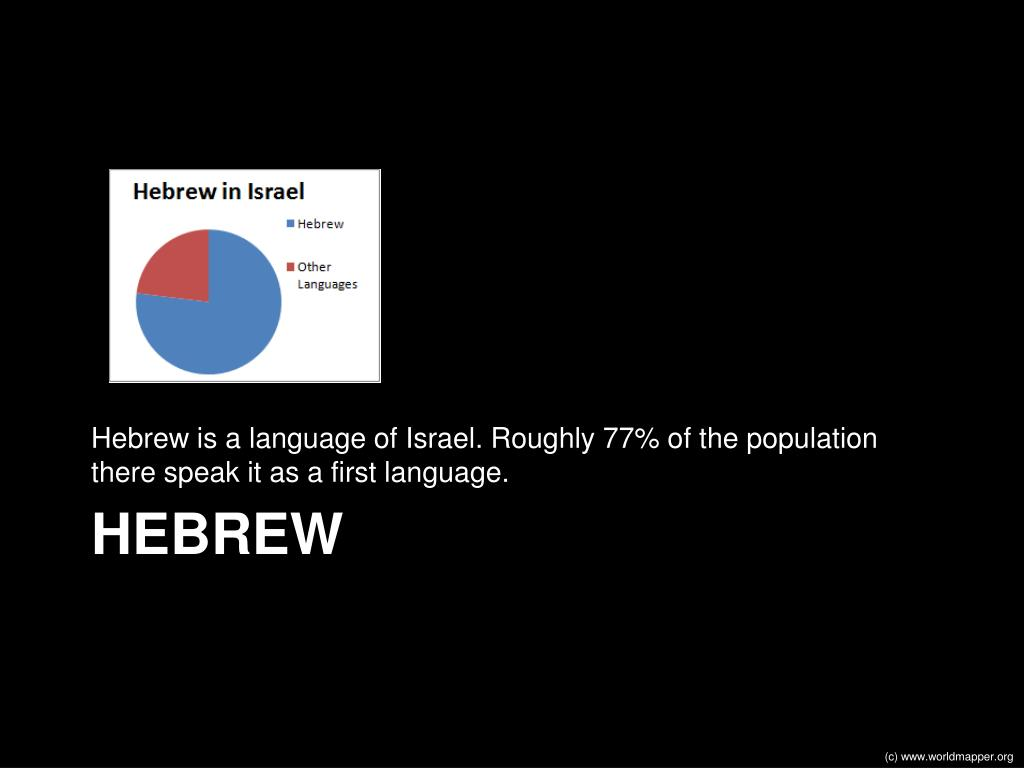 Hebrew is a language of Israel. Roughly 77% of the population there speak it as a first language.