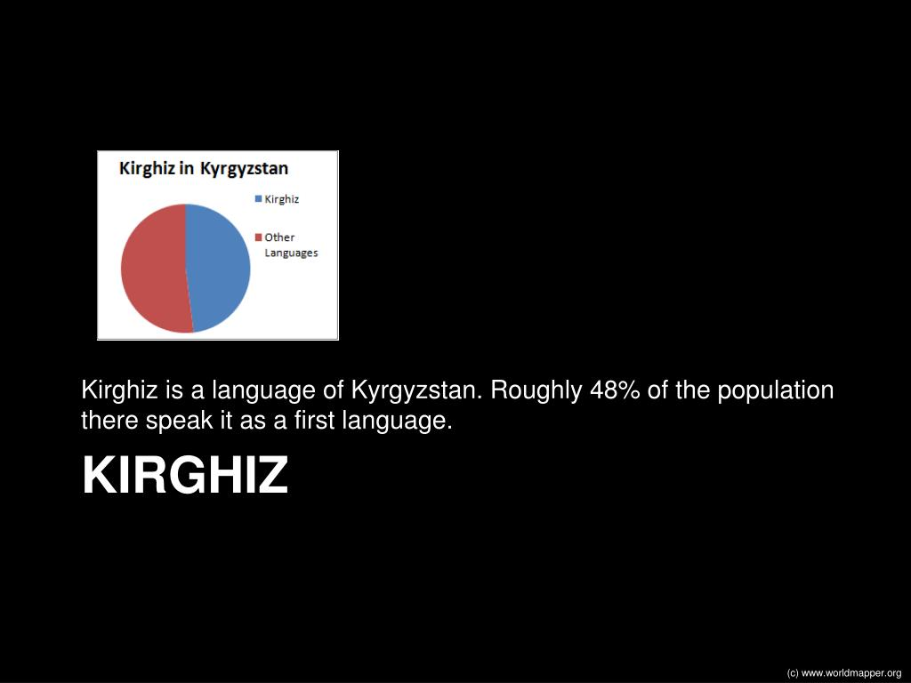 Kirghiz is a language of Kyrgyzstan. Roughly 48% of the population there speak it as a first language.