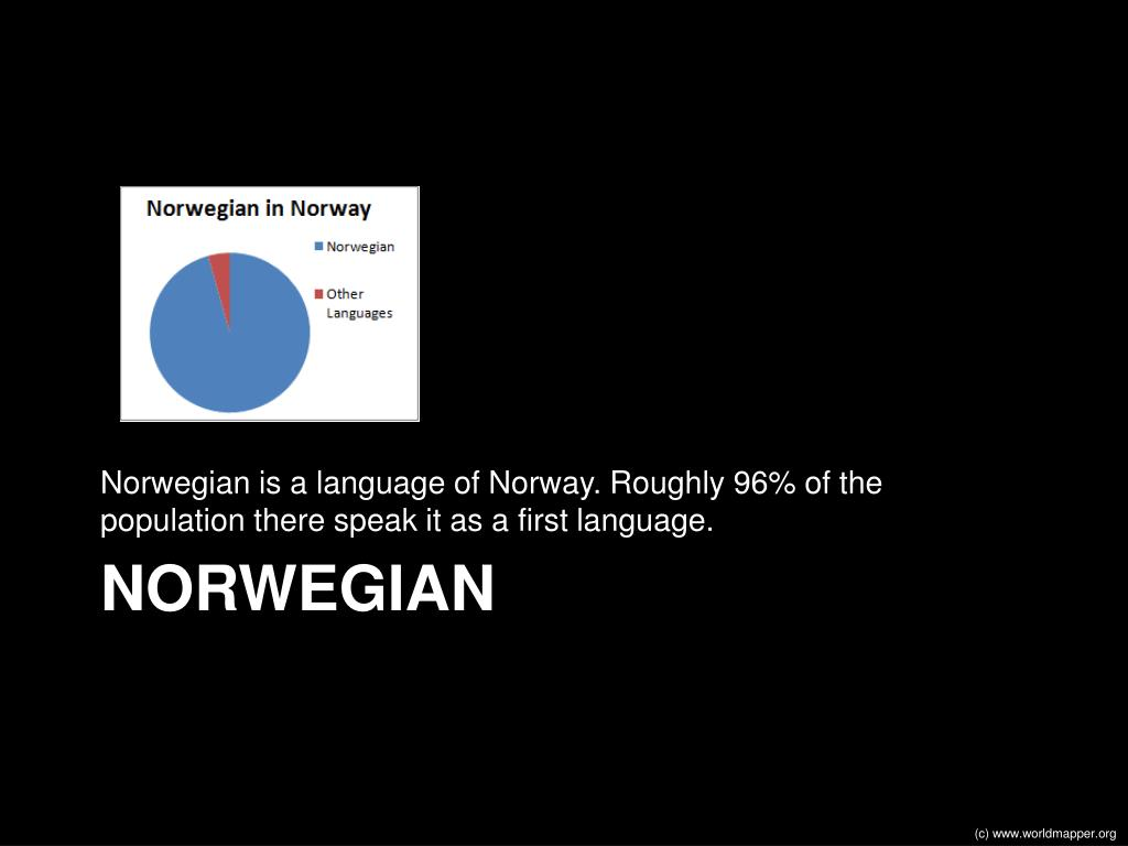 Norwegian is a language of Norway. Roughly 96% of the population there speak it as a first language.