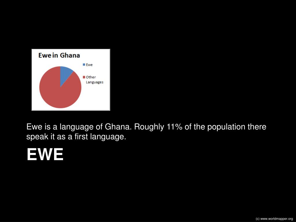Ewe is a language of Ghana. Roughly 11% of the population there speak it as a first language.