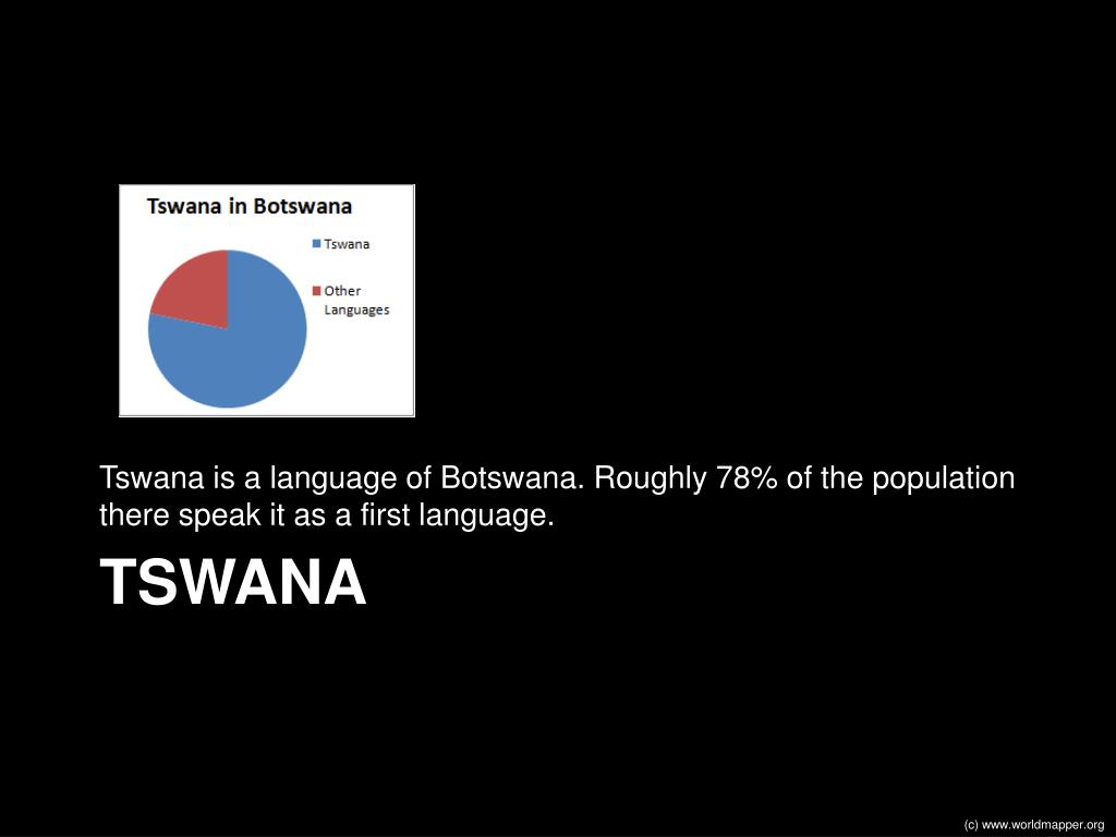 Tswana is a language of Botswana. Roughly 78% of the population there speak it as a first language.
