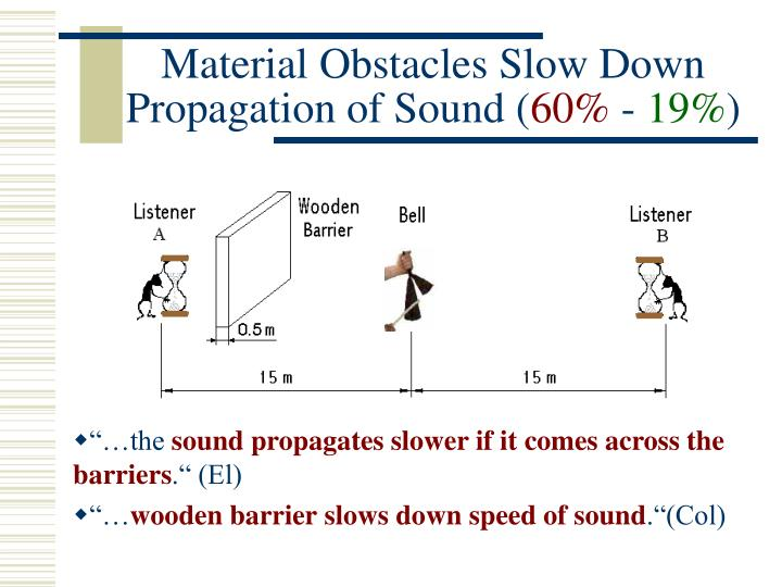 Material Obstacles Slow Down Propagation of Sound (