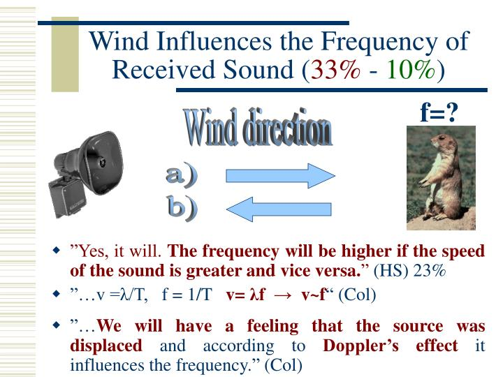 Wind Influences the Frequency of Received Sound (