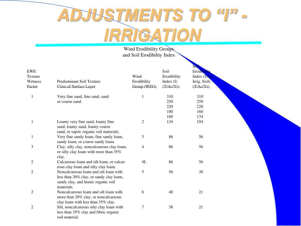 "ADJUSTMENTS TO ""I"" - IRRIGATION"