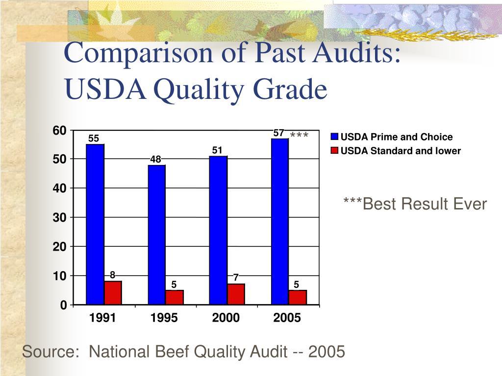 Comparison of Past Audits:
