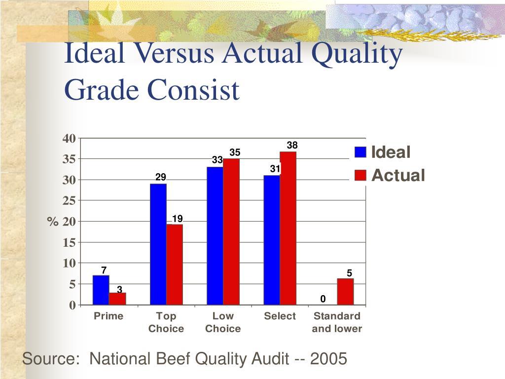 Ideal Versus Actual Quality Grade Consist