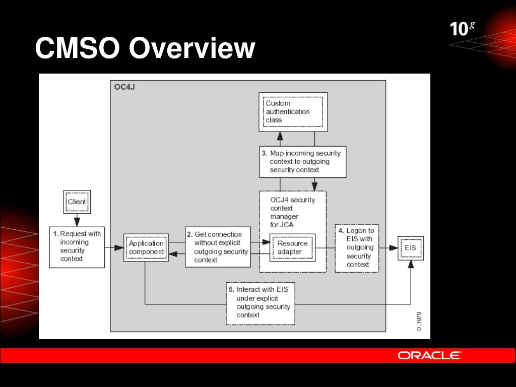 CMSO Overview
