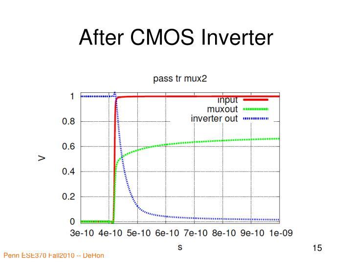 After CMOS Inverter