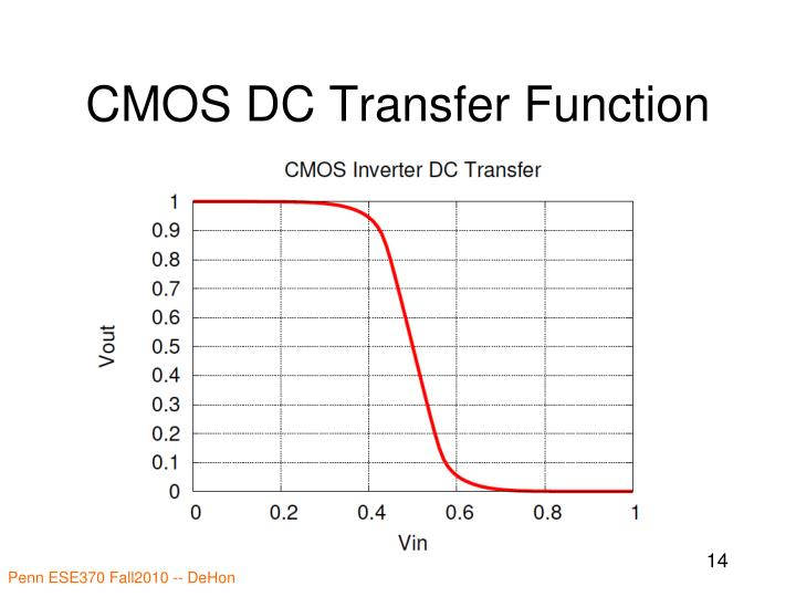 CMOS DC Transfer Function