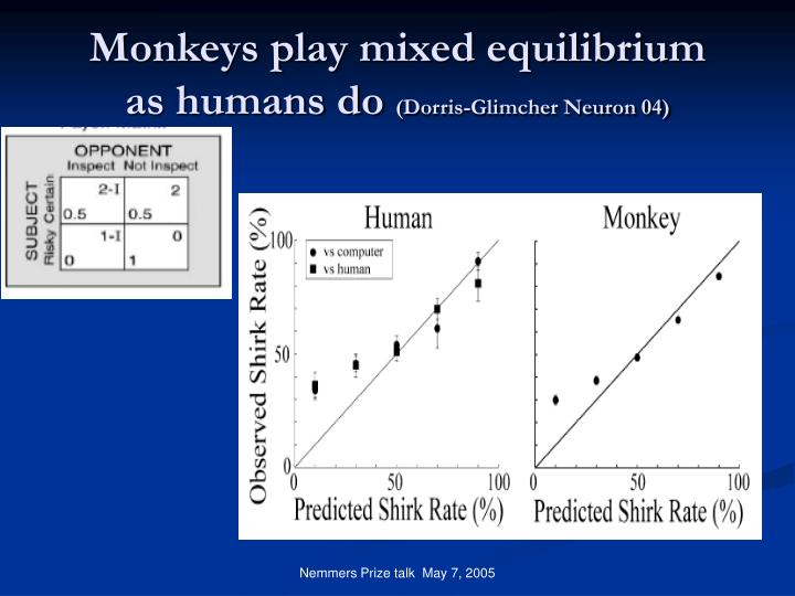 Monkeys play mixed equilibrium