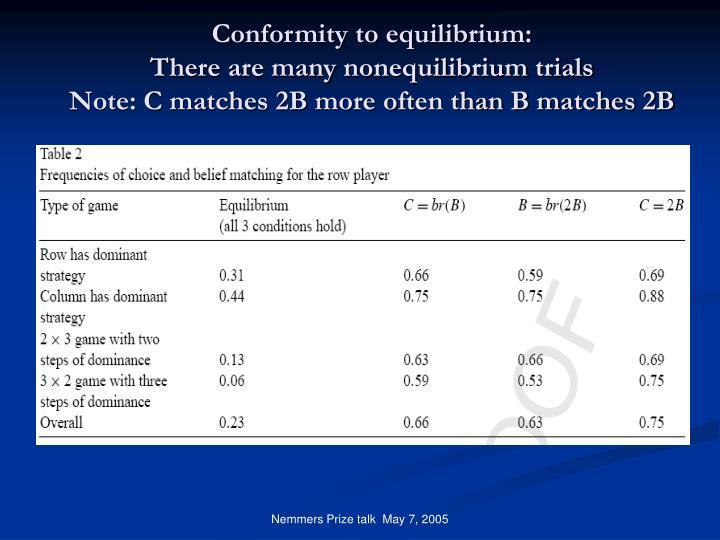 Conformity to equilibrium: