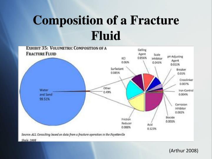 Composition of a Fracture Fluid
