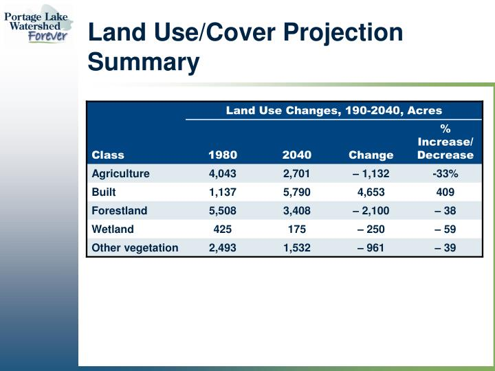 Land Use/Cover Projection Summary