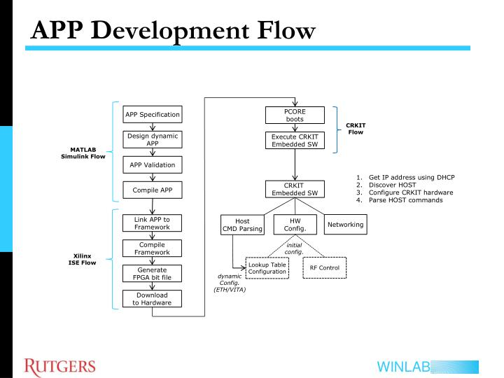 APP Development Flow