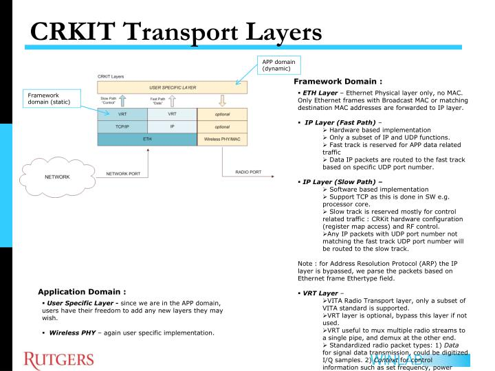 CRKIT Transport Layers