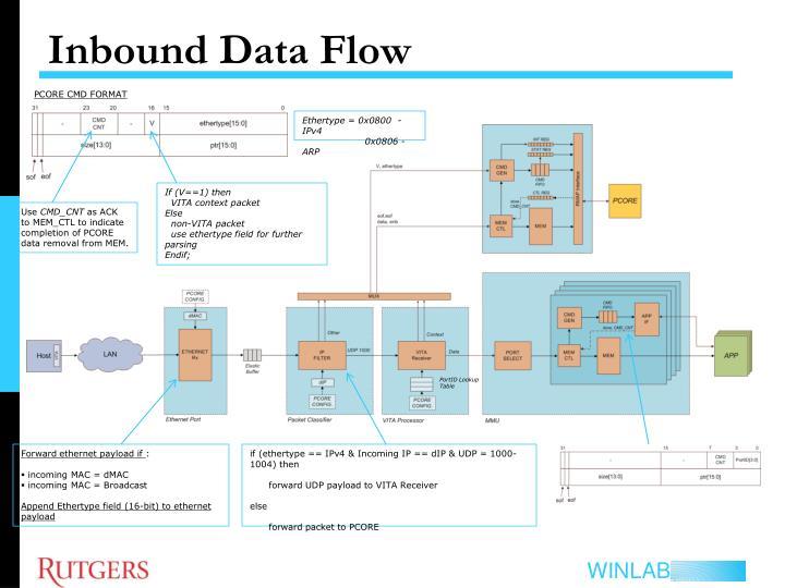 Inbound Data Flow