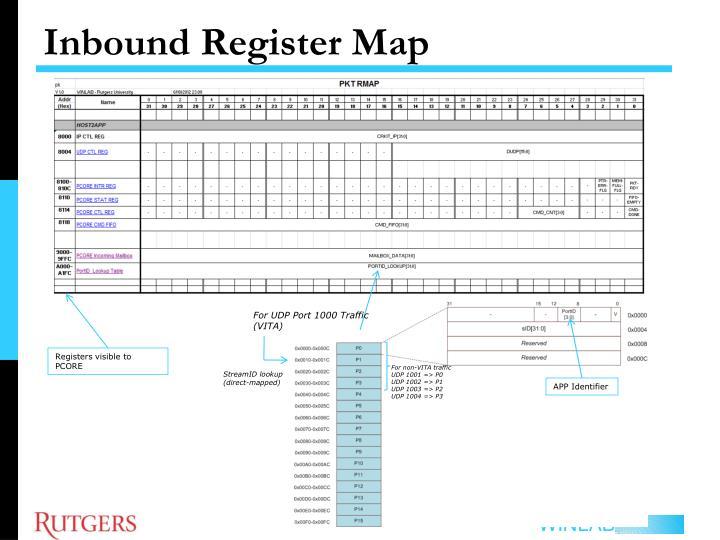 Inbound Register Map