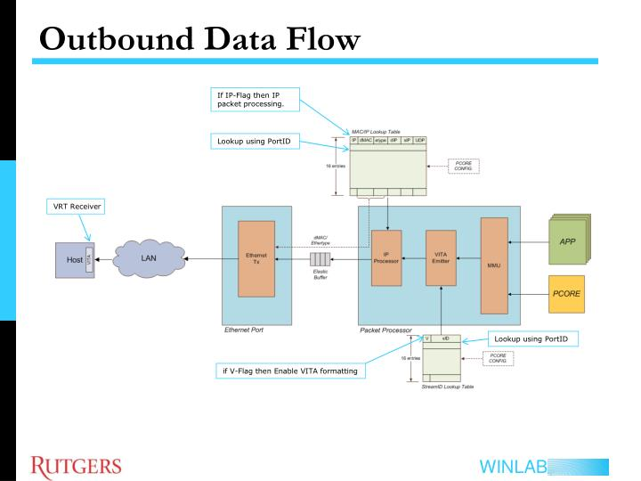 Outbound Data Flow