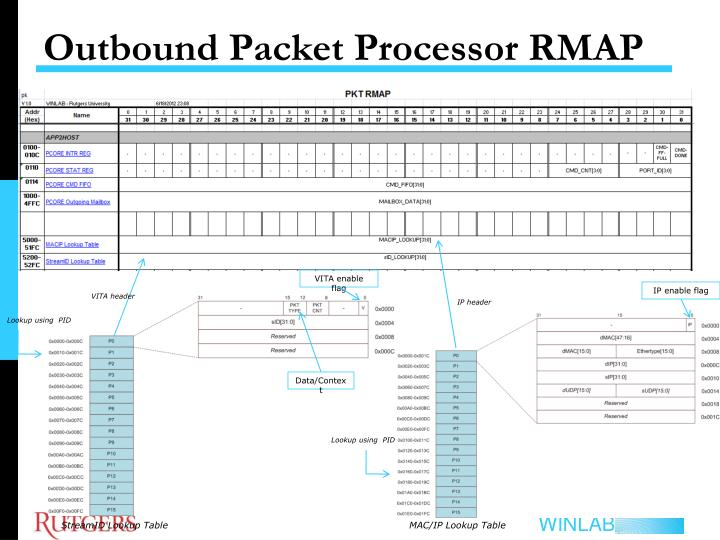 Outbound Packet Processor RMAP