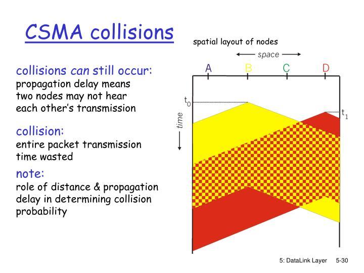 CSMA collisions