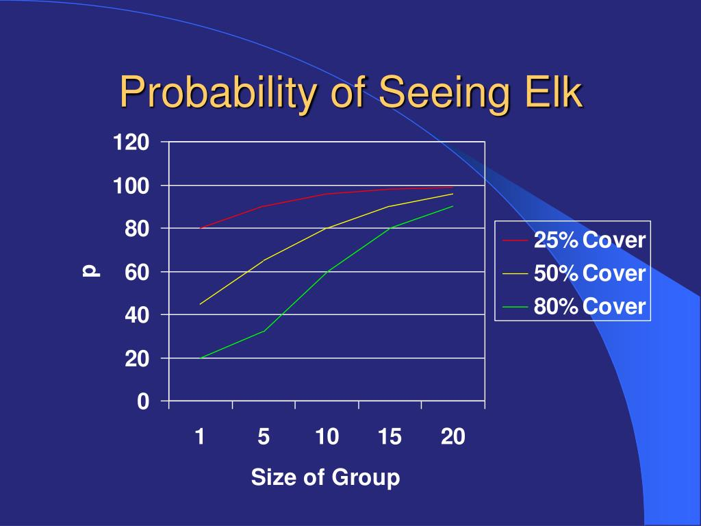 Probability of Seeing Elk