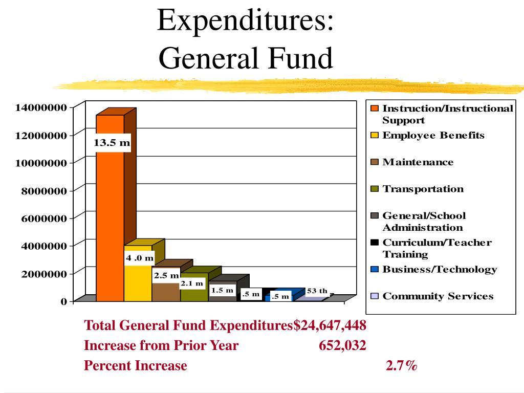 Expenditures: