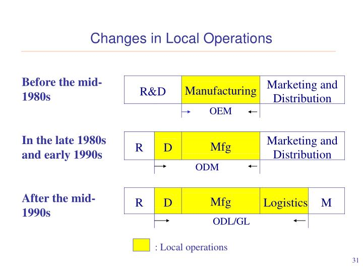 Changes in Local Operations