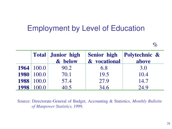 Employment by Level of Education