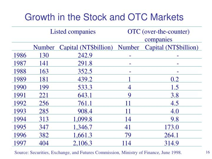 Growth in the Stock and OTC Markets