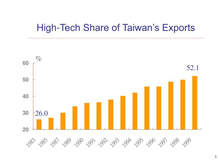 High-Tech Share of Taiwan's Exports