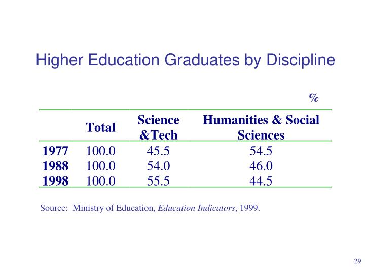 Higher Education Graduates by Discipline