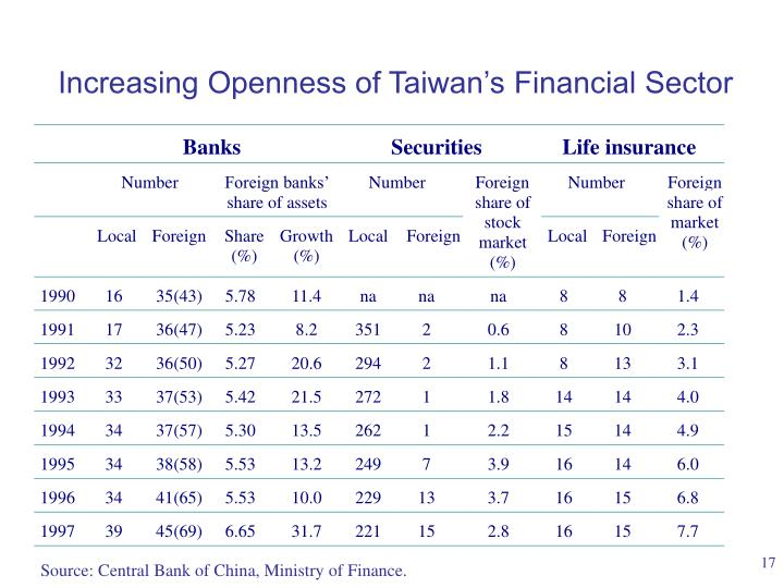 Increasing Openness of Taiwan's Financial Sector