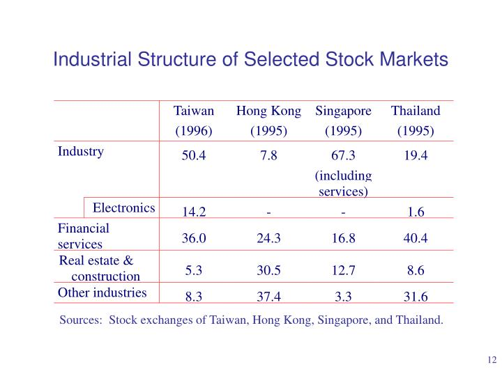 Industrial Structure of Selected Stock Markets