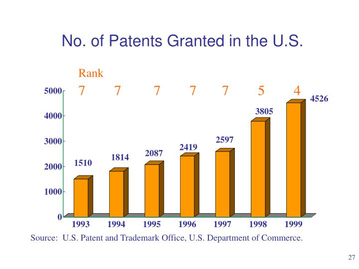 No. of Patents Granted in the U.S.